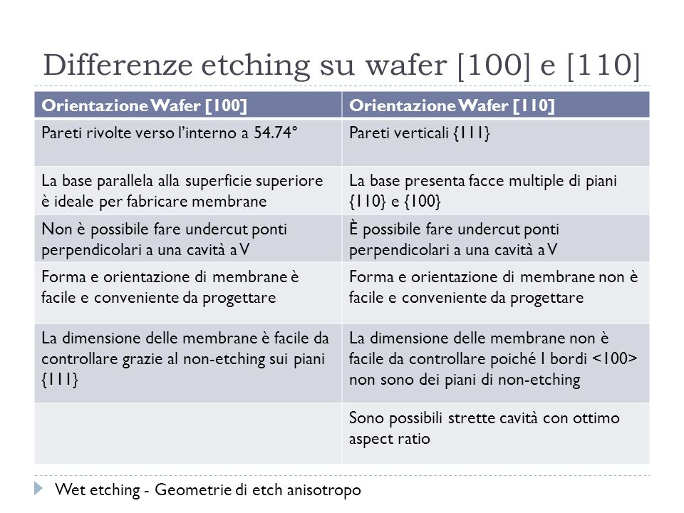 Differenze etching su wafer [100] e [110]